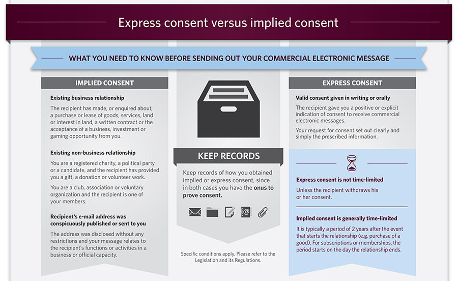 CRTC Infographic Regarding Consent