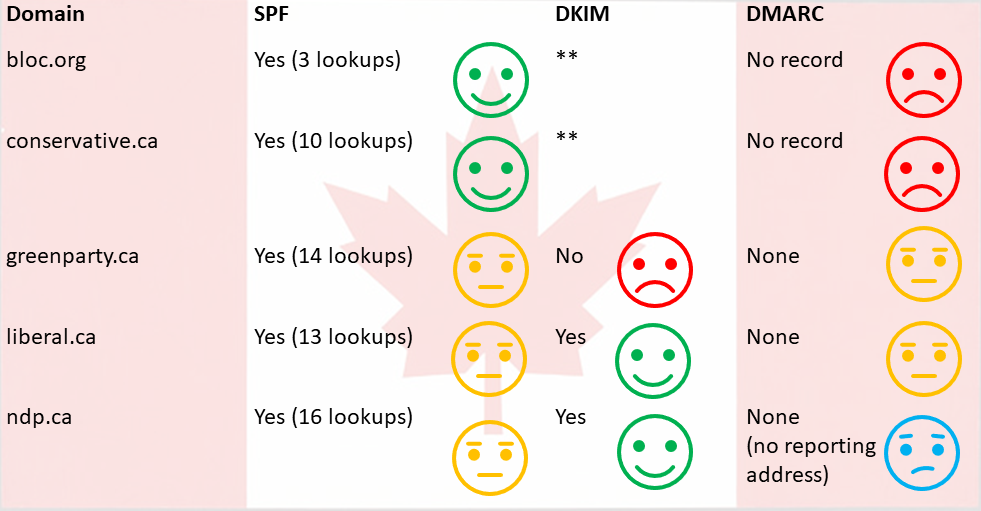 Email Authentication and Canadian Elections