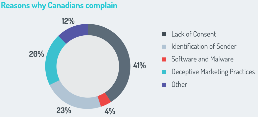 Graph showing reasons people complain about spam:  Lack of Consent: 41% Identification of Sender: 23% Software and Malware: 4% Deceptive Marketing Practices: 20% Other: 12%